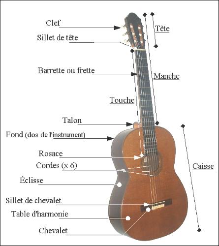 Les différents éléments d'une guitare classique